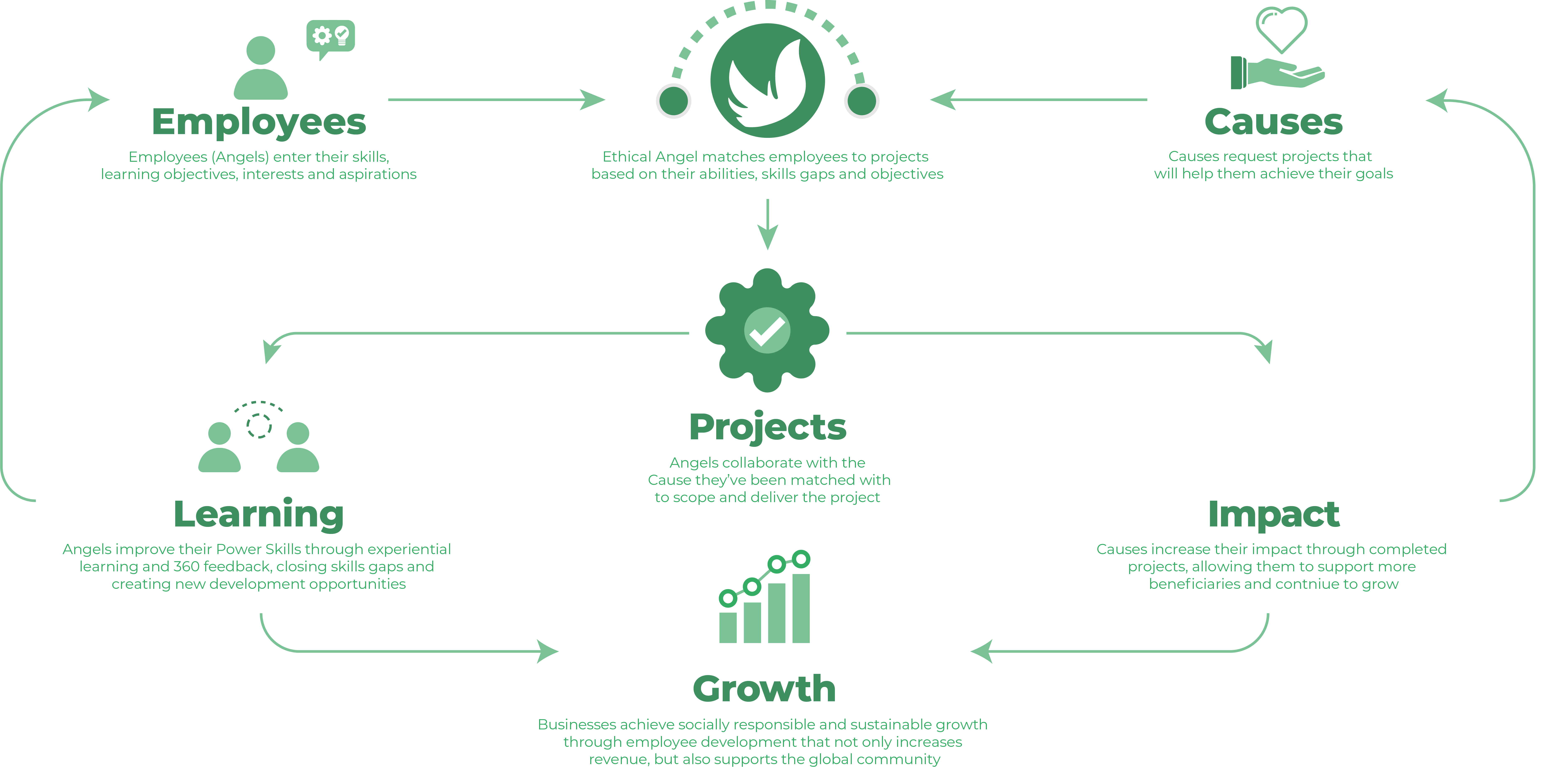 Ethical Angel Project Journey Web Version - 1.1.1